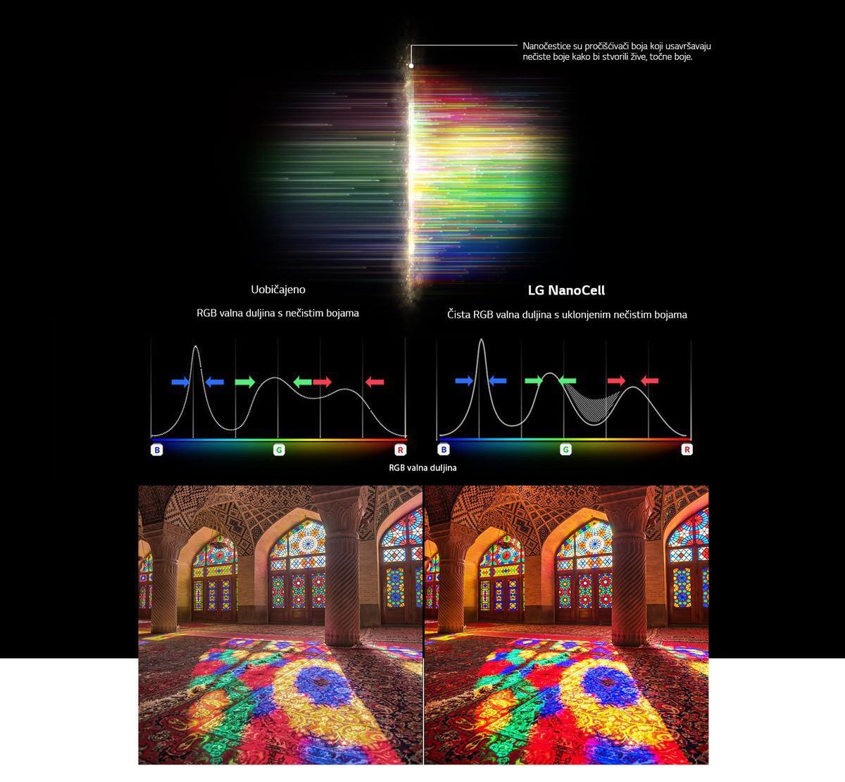 Grafikon RGB spektra koji prikazuje filtriranje ispranih boja i slike koje prikazuju usporedbu čistoće boje dobivene uobičajenom tehnologijom i tehnologijom NanoCell